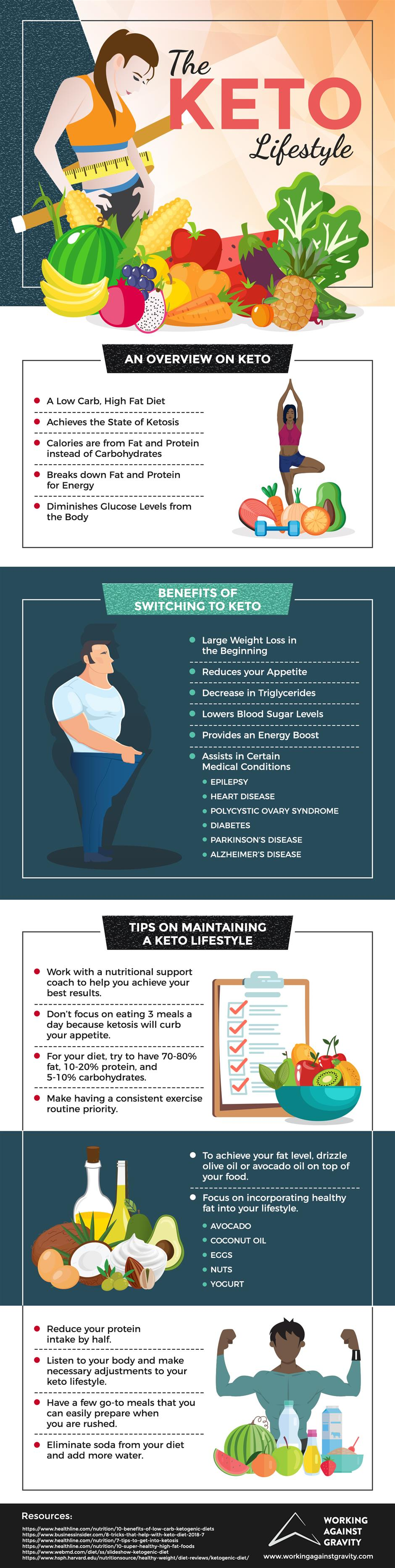 Keto Lifestyle Guide